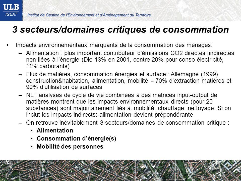 3 secteurs/domaines critiques de consommation Impacts environnementaux marquants de la consommation des ménages: –Alimentation : plus important contributeur démissions CO2 directes+indirectes non-liées à lénergie (Dk: 13% en 2001, contre 20% pour conso électricité, 11% carburants) –Flux de matières, consommation énergies et surface : Allemagne (1999) construction&habitation, alimentation, mobilité = 70% dextraction matières et 90% dutilisation de surfaces –NL : analyses de cycle de vie combinées à des matrices input-output de matières montrent que les impacts environnementaux directs (pour 20 substances) sont majoritairement liés à: mobilité, chauffage, nettoyage.