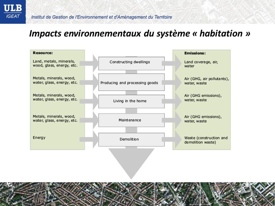 Impacts environnementaux du système « habitation »