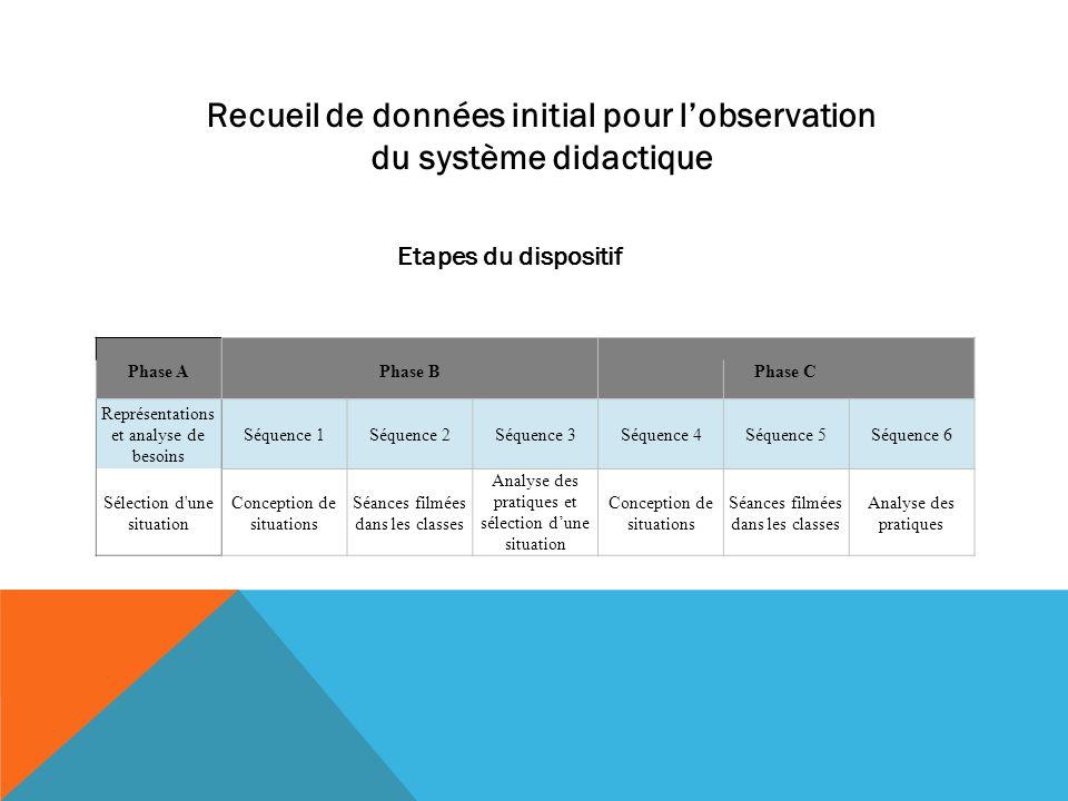 Etapes du dispositif Recueil de données initial pour lobservation du système didactique Phase A Phase B Phase C Représentations et analyse de besoins