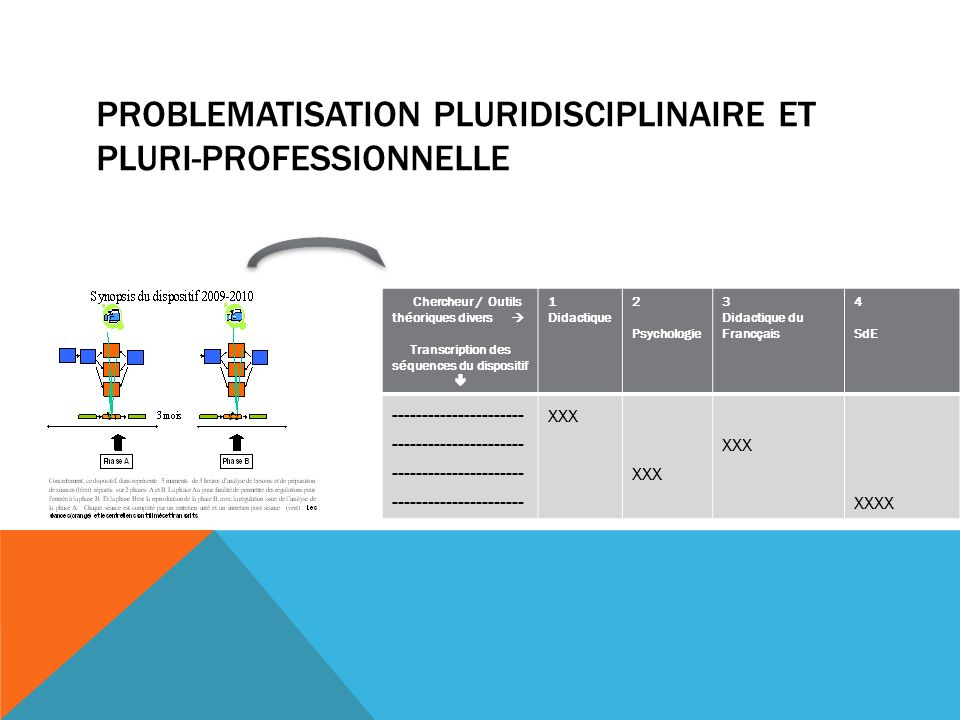 PROBLEMATISATION PLURIDISCIPLINAIRE ET PLURI-PROFESSIONNELLE Chercheur / Outils théoriques divers Transcription des séquences du dispositif 1 Didactique 2 Psychologie 3 Didactique du Francçais 4 SdE ---------------------- ---------------------- xxx xxxx