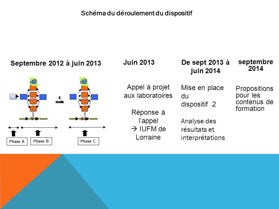 Schéma du déroulement du dispositif Phase A S 1 S 2 Phase C Phase B Septembre 2012 à juin 2013 Juin 2013 Appel à projet aux laboratoires Réponse à lap