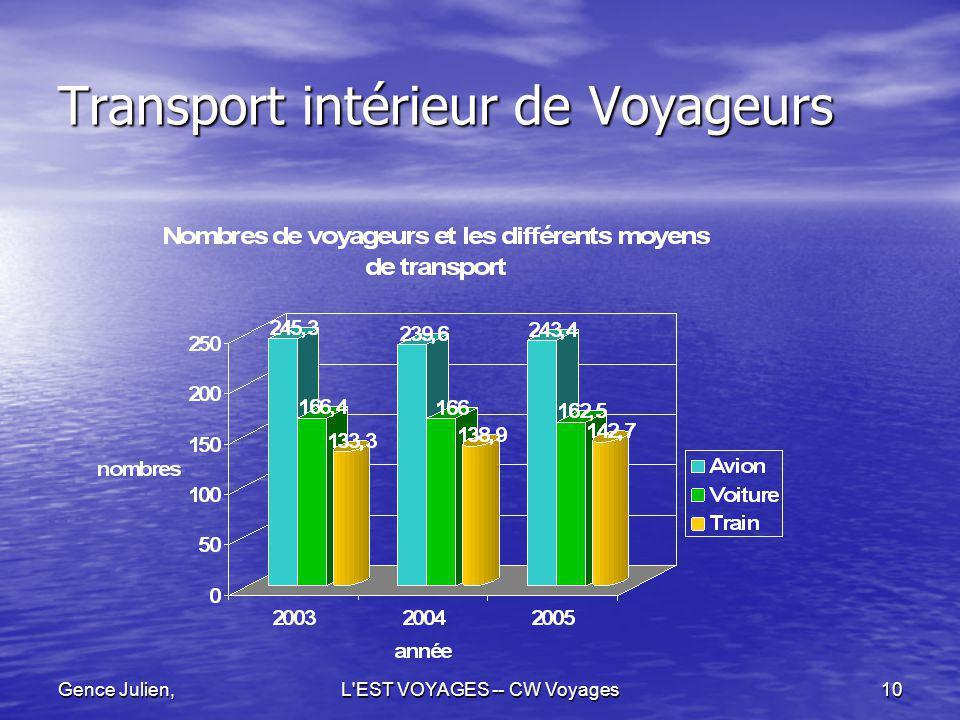 Gence Julien,L'EST VOYAGES -- CW Voyages10 Transport intérieur de Voyageurs