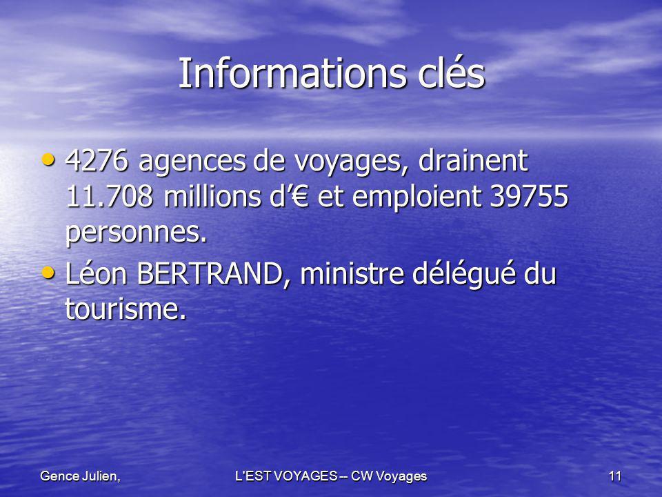 Gence Julien,L'EST VOYAGES -- CW Voyages11 Informations clés 4276 agences de voyages, drainent 11.708 millions d et emploient 39755 personnes. 4276 ag