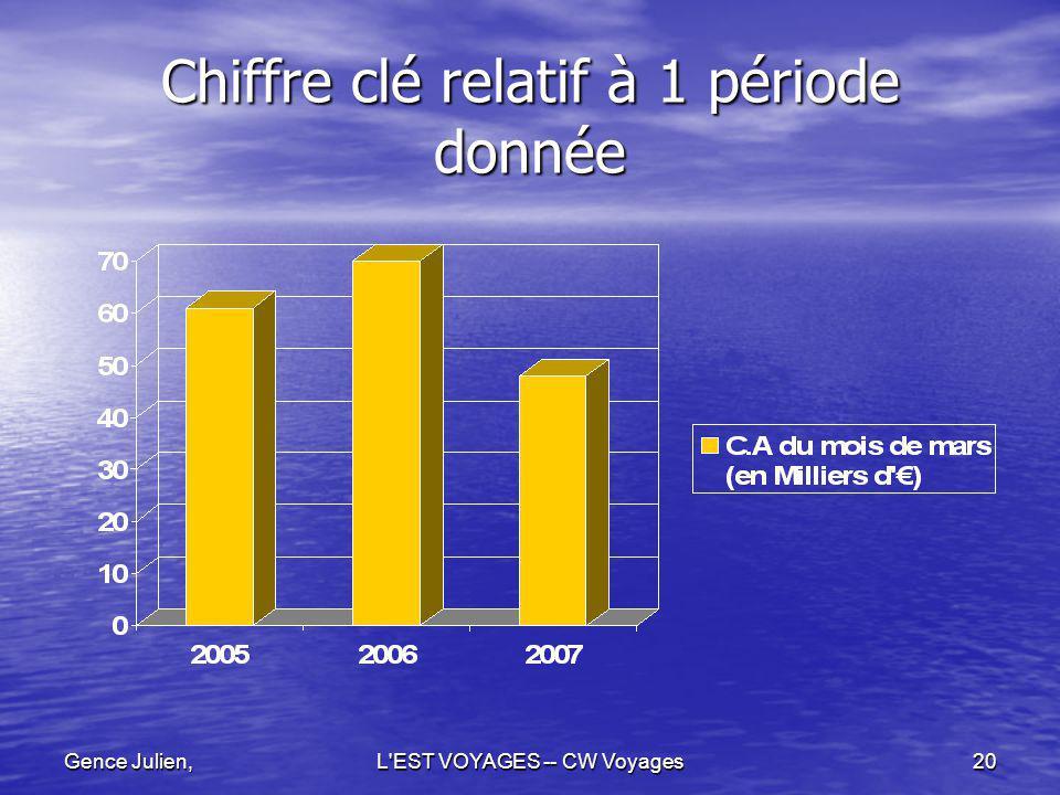 Gence Julien,L'EST VOYAGES -- CW Voyages20 Chiffre clé relatif à 1 période donnée