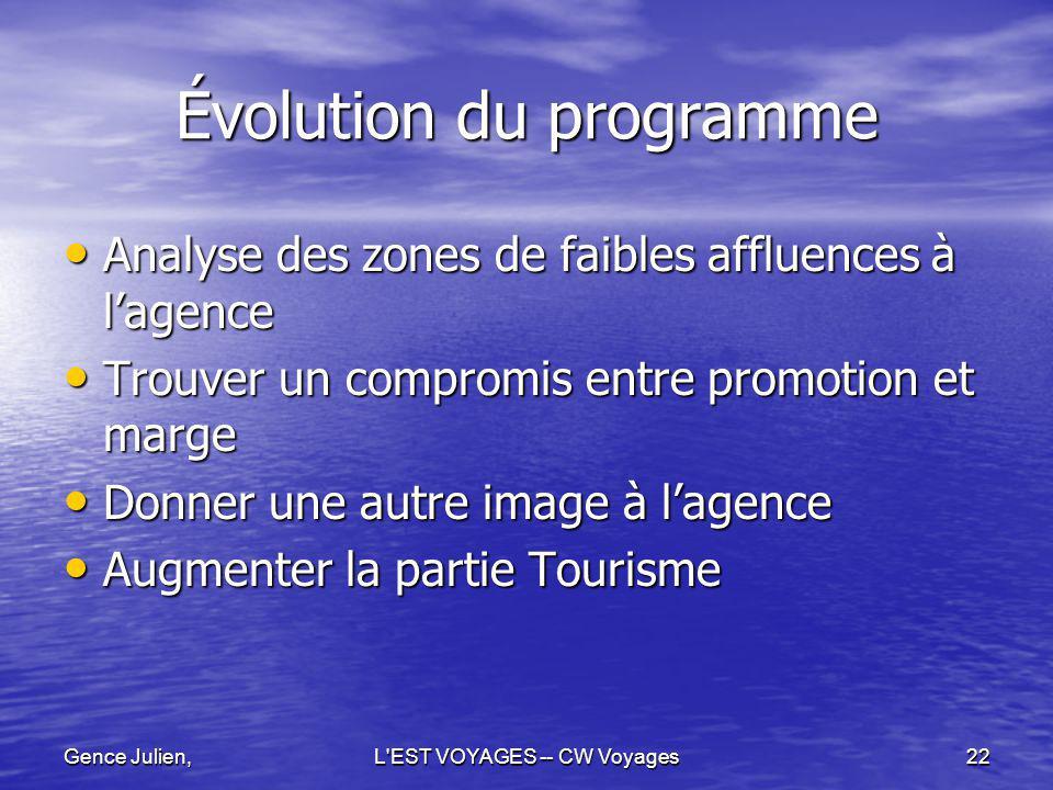 Gence Julien,L'EST VOYAGES -- CW Voyages22 Évolution du programme Analyse des zones de faibles affluences à lagence Analyse des zones de faibles afflu