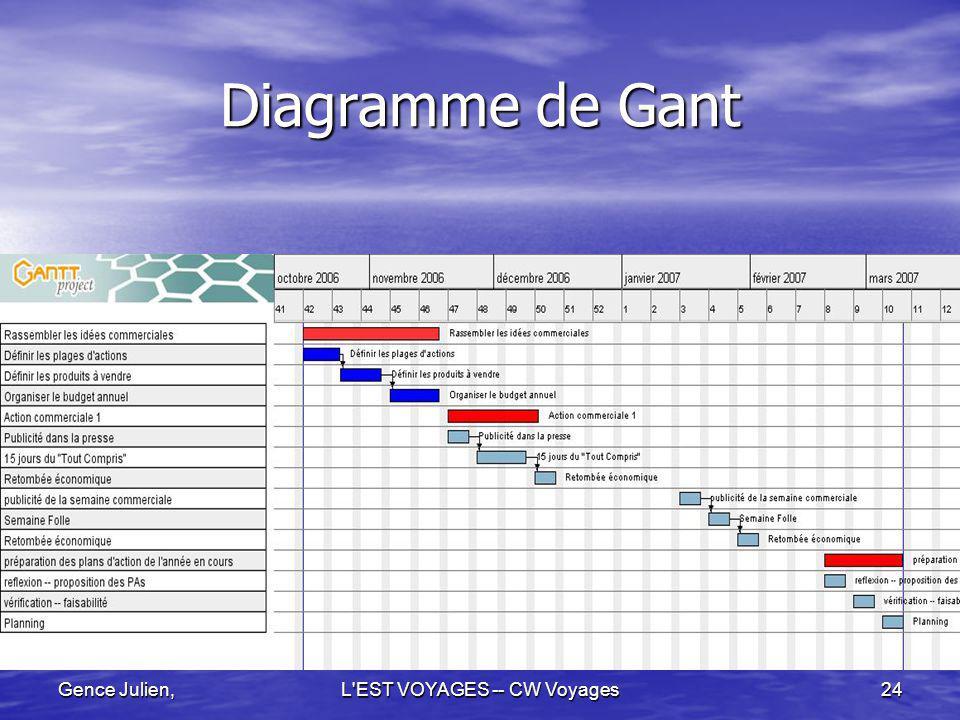 Gence Julien,L'EST VOYAGES -- CW Voyages24 Diagramme de Gant