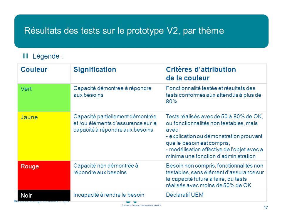 Résultats des tests sur le prototype V2, par thème Direction Stratégie et Grands Projets 17 Légende : CouleurSignificationCritères dattribution de la couleur Vert Capacité démontrée à répondre aux besoins Fonctionnalité testée et résultats des tests conformes aux attendus à plus de 80% Jaune Capacité partiellement démontrée et /ou éléments dassurance sur la capacité à répondre aux besoins Tests réalisés avec de 50 à 80% de OK, ou fonctionnalités non testables, mais avec : - explication ou démonstration prouvant que le besoin est compris, - modélisation effective de lobjet avec a minima une fonction dadministration Rouge Capacité non démontrée à répondre aux besoins Besoin non compris, fonctionnalités non testables, sans élément dassurance sur la capacité future à faire, ou tests réalisés avec moins de 50% de OK Noir Incapacité à rendre le besoinDéclaratif UEM