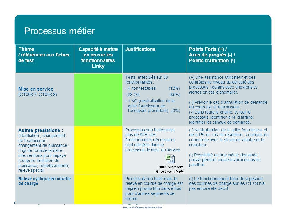 Processus métier Direction Stratégie et Grands Projets 18 Thème / références aux fiches de test Capacité à mettre en œuvre les fonctionnalités Linky JustificationsPoints Forts (+) / Axes de progrès (-) / Points dattention (!) Mise en service (CT003.7, CT003.8) Tests effectués sur 33 fonctionnalités : - 4 non testables (12%) - 28 OK (85%) -1 KO (neutralisation de la grille fournisseur de l occupant précédent) (3%) (+) Une assistance utilisateur et des contrôles au niveau du déroulé des processus (écrans avec chevrons et alertes en cas danomalie).