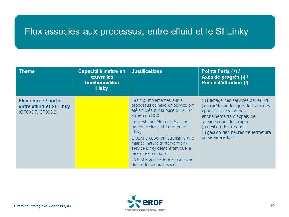 Flux associés aux processus, entre efluid et le SI Linky Direction Stratégie et Grands Projets 19 ThèmeCapacité à mettre en œuvre les fonctionnalités Linky JustificationsPoints Forts (+) / Axes de progrès (-) / Points dattention (!) Flux entrée / sortie entre efluid et SI Linky (CT003.7, CT003.8) Les flux implémentés sur le processus de mise en service ont été simulés sur la base du SC07 au lieu du SC03.