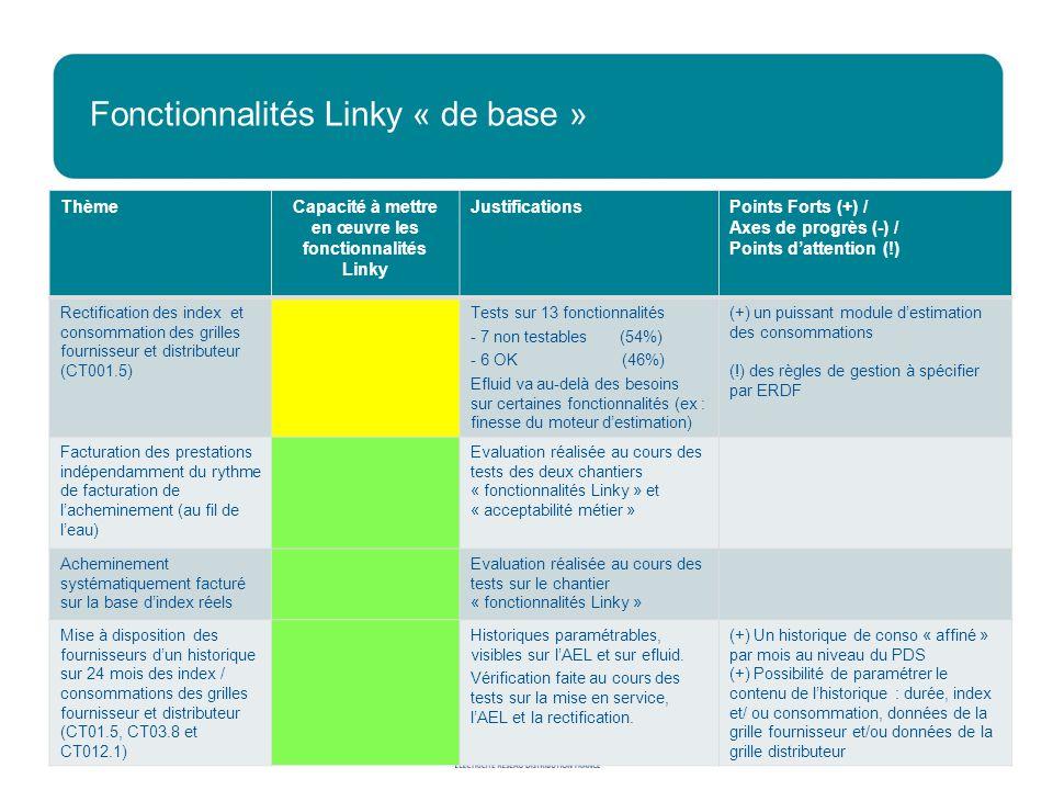 Fonctionnalités Linky « de base » Janvier 2011Direction Stratégie et Grands Projets 21 ThèmeCapacité à mettre en œuvre les fonctionnalités Linky JustificationsPoints Forts (+) / Axes de progrès (-) / Points dattention (!) Rectification des index et consommation des grilles fournisseur et distributeur (CT001.5) Tests sur 13 fonctionnalités - 7 non testables (54%) -6 OK (46%) Efluid va au-delà des besoins sur certaines fonctionnalités (ex : finesse du moteur destimation) (+) un puissant module destimation des consommations (!) des règles de gestion à spécifier par ERDF Facturation des prestations indépendamment du rythme de facturation de lacheminement (au fil de leau) Evaluation réalisée au cours des tests des deux chantiers « fonctionnalités Linky » et « acceptabilité métier » Acheminement systématiquement facturé sur la base dindex réels Evaluation réalisée au cours des tests sur le chantier « fonctionnalités Linky » Mise à disposition des fournisseurs dun historique sur 24 mois des index / consommations des grilles fournisseur et distributeur (CT01.5, CT03.8 et CT012.1) Historiques paramétrables, visibles sur lAEL et sur efluid.