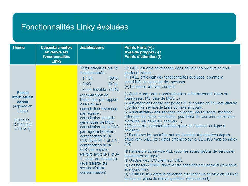 Fonctionnalités Linky évoluées Direction Stratégie et Grands Projets 22 ThèmeCapacité à mettre en œuvre les fonctionnalités Linky JustificationsPoints Forts (+) / Axes de progrès (-) / Points dattention (!) Portail information conso (Agence en Ligne) (CT012.1, CT012.2 et CT013.1) Tests effectués sur 19 fonctionnalités : - 11 OK (58%) -0 KO (0 %) -8 non testables (42%) (comparaison de l historique par rapport à N-1 ou A-1 ; consultation historique par registre ; consultation conseils génériques de MDE ; consultation de la CDC par registre tarifaire ; comparaison de la CDC avec M-1 et A-1 ; comparaison de la CDC par registre tarifaire avec M-1 et A- 1 ; choix du niveau du seuil d alerte sur service dalerte consommation) (+) lAEL est déjà développée dans efluid et en production pour plusieurs clients (+) lAEL offre déjà des fonctionnalités évoluées, comme la possibilité de souscrire des services.