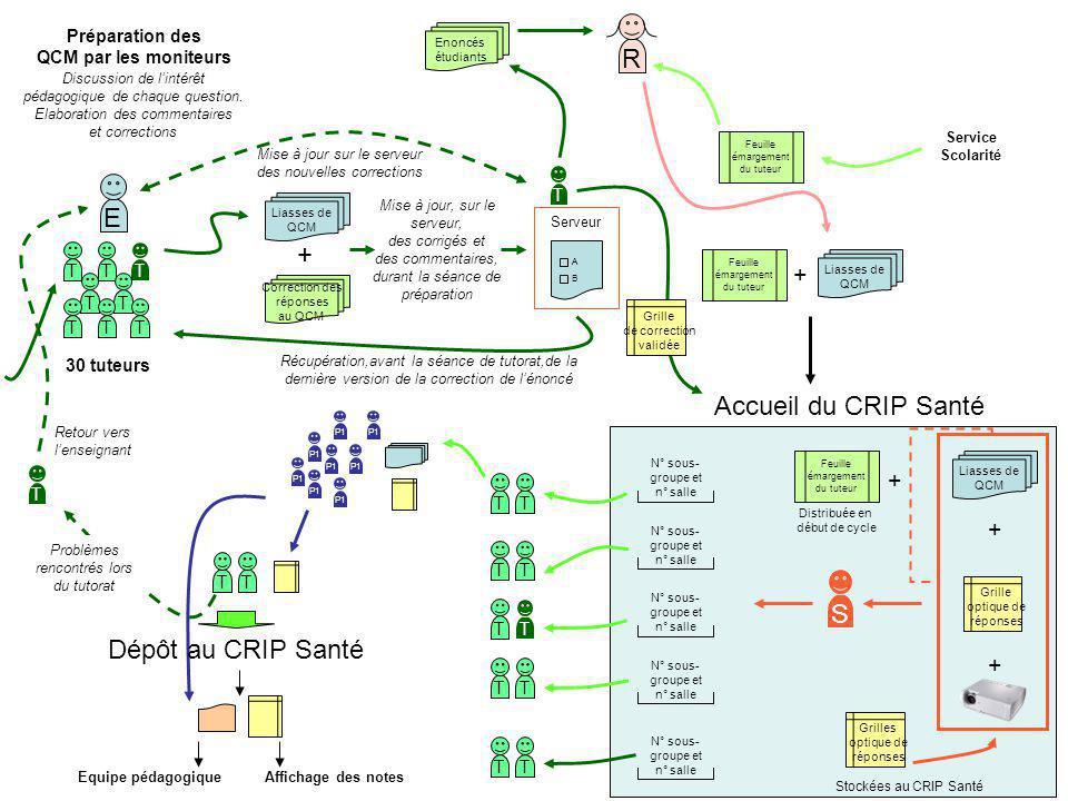 T Liasses de QCM + E TTTTTTTT Préparation des QCM par les moniteurs Liasses de QCM Correction des réponses au QCM R Accueil du CRIP Santé S Liasses de