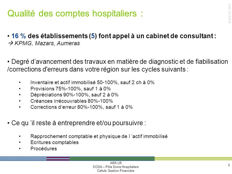© arS LR 2010 Qualité des comptes hospitaliers : 5 16 % des établissements (5) font appel à un cabinet de consultant : KPMG, Mazars, Aumeras Degré dav