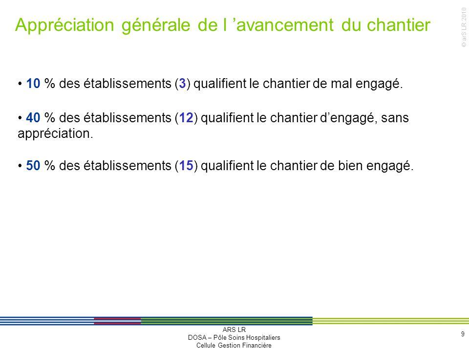 © arS LR 2010 Appréciation générale de l avancement du chantier 9 10 % des établissements (3) qualifient le chantier de mal engagé. 40 % des établisse