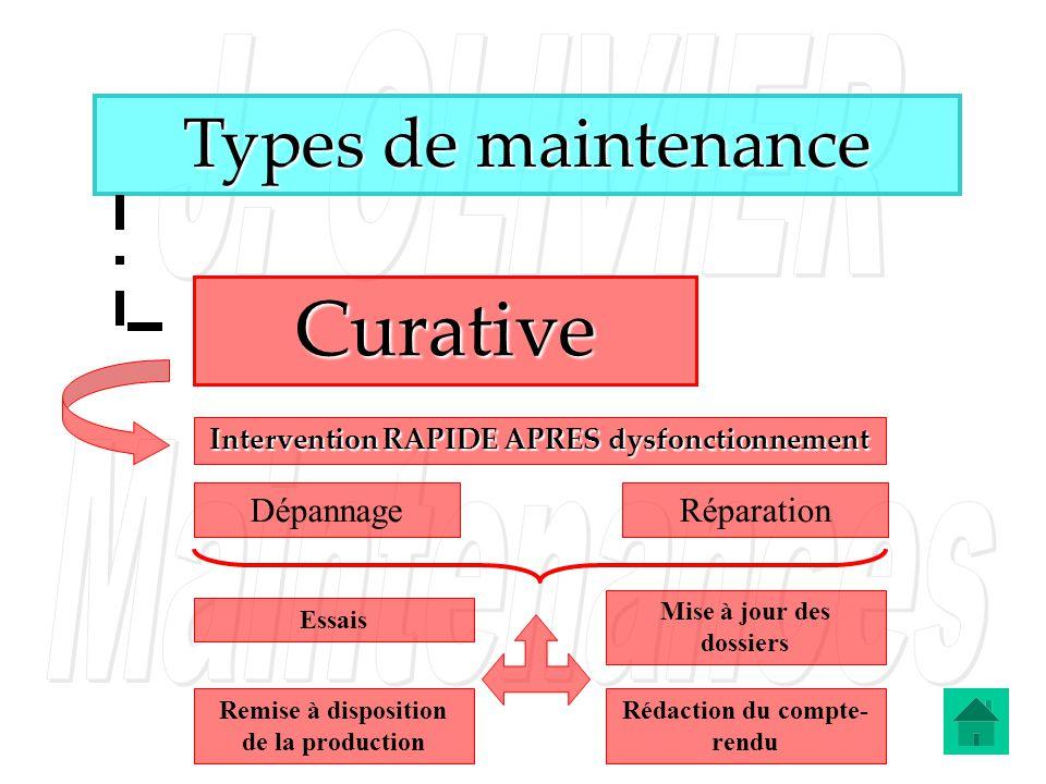 Types de maintenance Intervention RAPIDE APRES dysfonctionnement Curative DépannageRéparation Essais Remise à disposition de la production Mise à jour