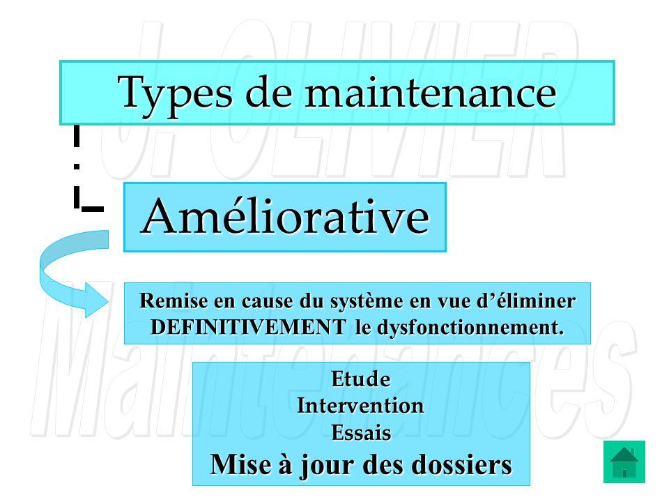 Types de maintenance Améliorative Remise en cause du système en vue déliminer DEFINITIVEMENT le dysfonctionnement. Etude Intervention Essais Mise à jo