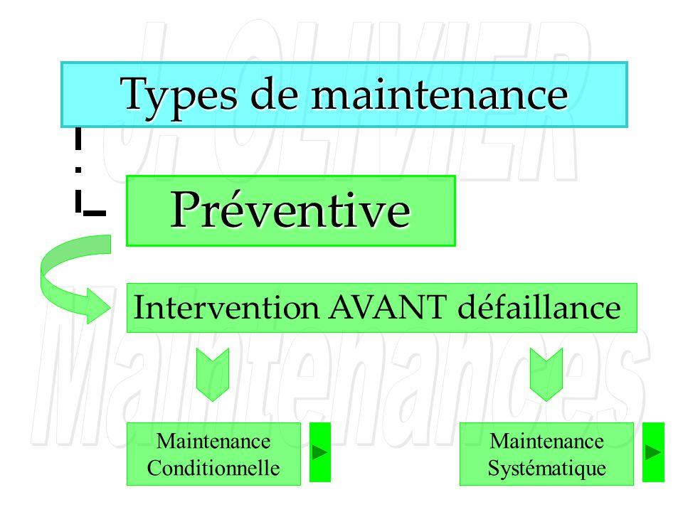 Types de maintenance Préventive Intervention AVANT défaillance Maintenance Conditionnelle Maintenance Systématique