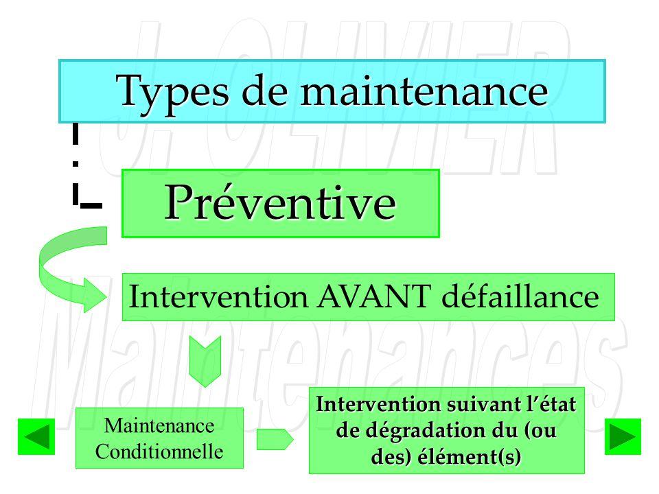 Types de maintenance Préventive Intervention AVANT défaillance Maintenance Conditionnelle Intervention suivant létat de dégradation du (ou des) élémen