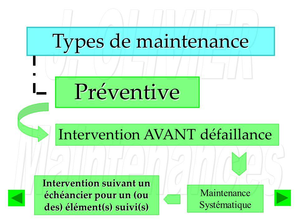Types de maintenance Préventive Intervention AVANT défaillance Intervention suivant un échéancier pour un (ou des) élément(s) suivi(s) Maintenance Sys