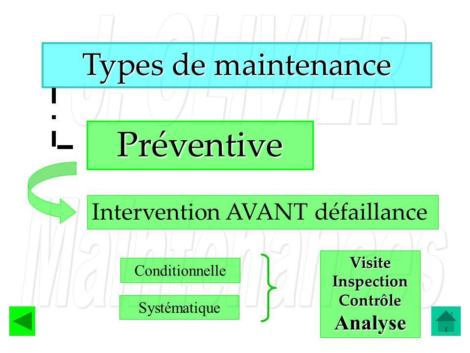 Types de maintenance Préventive Intervention AVANT défaillance Conditionnelle Systématique Visite Inspection Contrôle Analyse