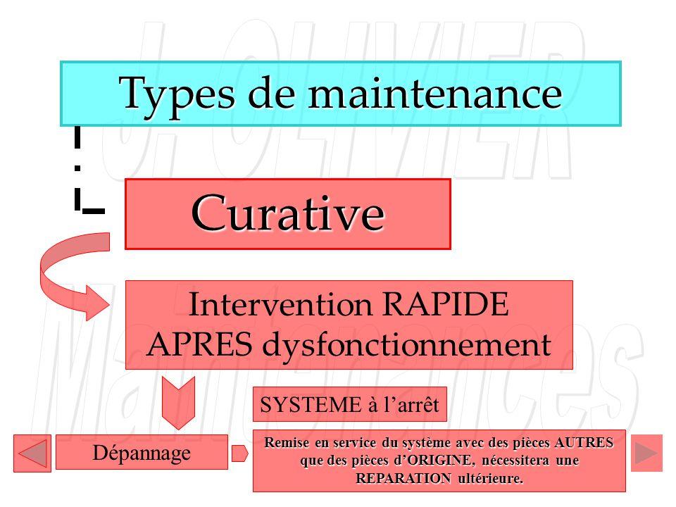 Types de maintenance Intervention RAPIDE APRES dysfonctionnement Curative Dépannage SYSTEME à larrêt Remise en service du système avec des pièces AUTR