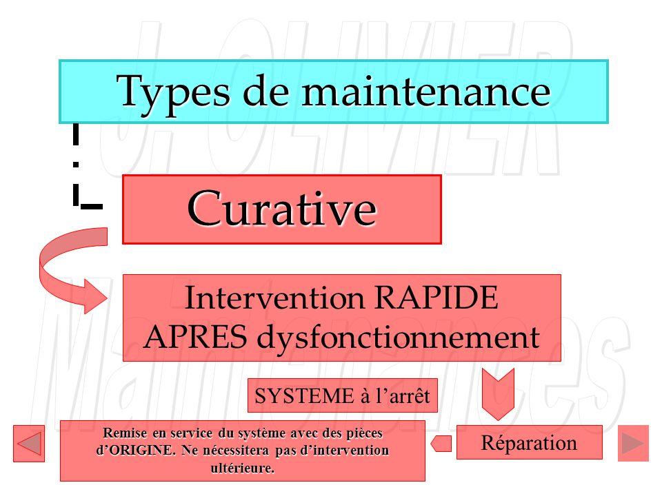 Types de maintenance Intervention RAPIDE APRES dysfonctionnement Curative DépannageRéparation Essais Remise à disposition de la production Mise à jour des dossiers Rédaction du compte- rendu