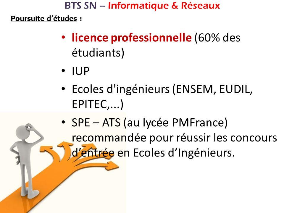 BTS SN – Informatique & Réseaux Poursuite détudes : licence professionnelle (60% des étudiants) IUP Ecoles d'ingénieurs (ENSEM, EUDIL, EPITEC,...) SPE