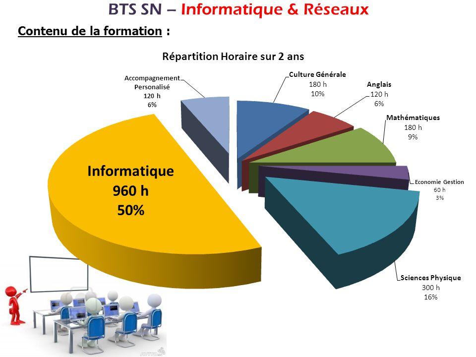 BTS SN – Informatique & Réseaux Contenu de la formation :