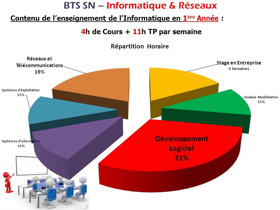 BTS SN – Informatique & Réseaux Contenu de lenseignement de lInformatique en 1 ère Année : 4h de Cours + 11h TP par semaine