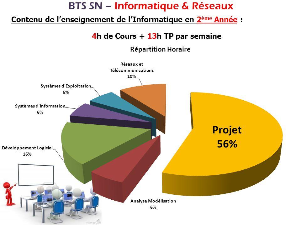 BTS SN – Informatique & Réseaux Contenu de lenseignement de lInformatique en 2 ème Année : 4h de Cours + 13h TP par semaine