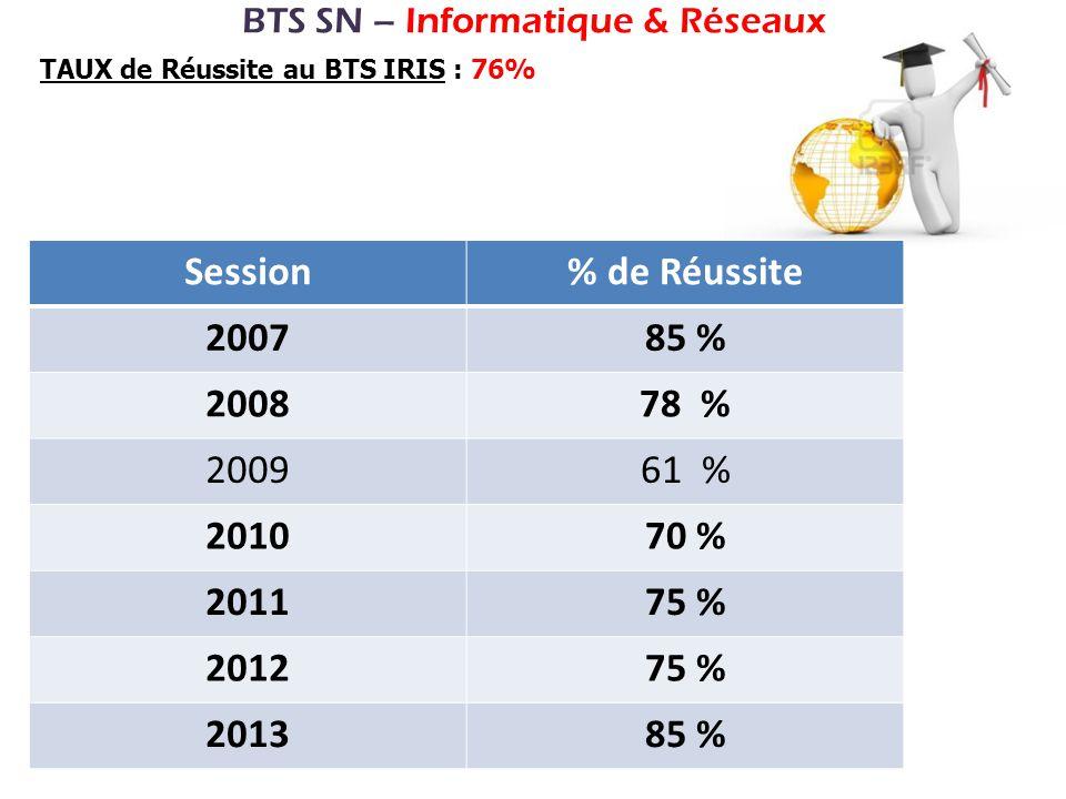 BTS SN – Informatique & Réseaux TAUX de Réussite au BTS IRIS : 76% Session% de Réussite 200785 % 200878 % 200961 % 201070 % 201175 % 201275 % 201385 %
