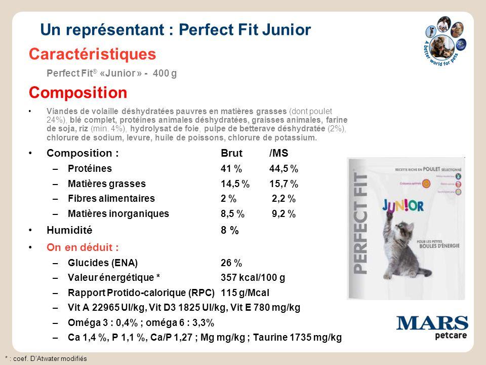 Un représentant : Perfect Fit Junior Caractéristiques Perfect Fit ® «Junior » - 400 g Composition Viandes de volaille déshydratées pauvres en matières grasses (dont poulet 24%), blé complet, protéines animales déshydratées, graisses animales, farine de soja, riz (min.
