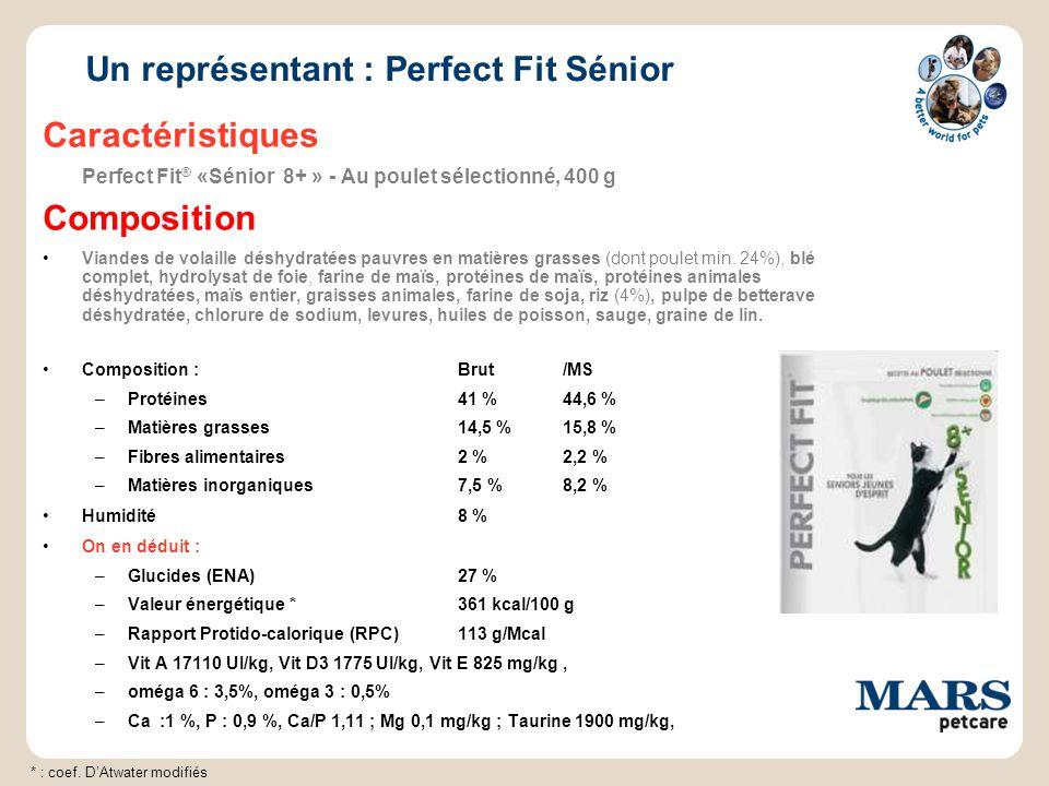 Un représentant : Perfect Fit Sénior Caractéristiques Perfect Fit ® «Sénior 8+ » - Au poulet sélectionné, 400 g Composition Viandes de volaille déshydratées pauvres en matières grasses (dont poulet min.