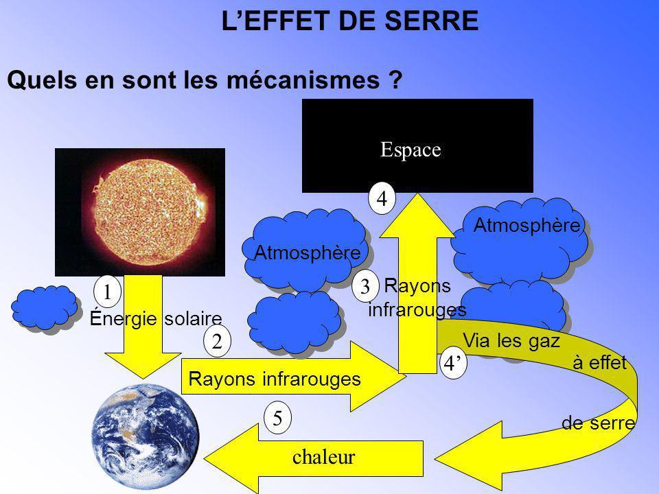 Énergie solaire Atmosphère Rayons infrarouges Espace Via les gaz de serre Rayons infrarouges chaleur 1 2 3 4 4 5 à effet LEFFET DE SERRE Quels en sont