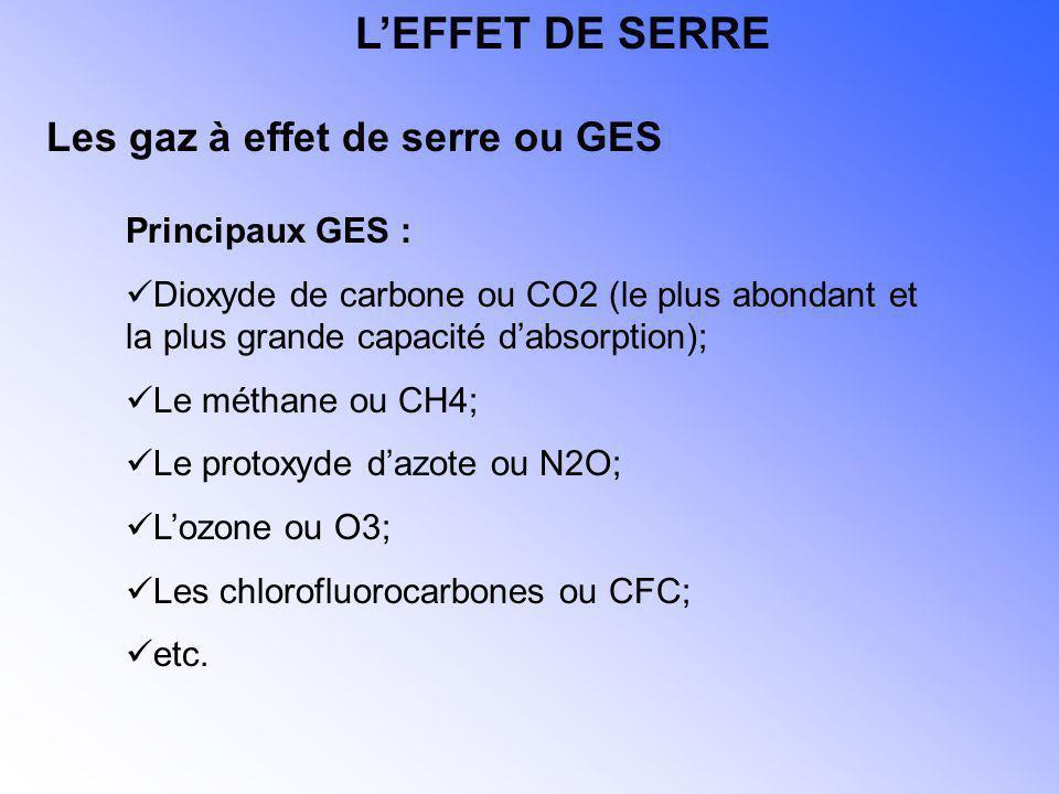 Principaux GES : Dioxyde de carbone ou CO2 (le plus abondant et la plus grande capacité dabsorption); Le méthane ou CH4; Le protoxyde dazote ou N2O; L