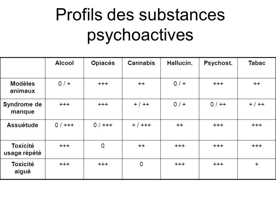 De lusage dur des drogues douces Alcool Cannabis