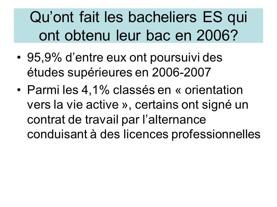 Quont fait les bacheliers ES qui ont obtenu leur bac en 2006? 95,9% dentre eux ont poursuivi des études supérieures en 2006-2007 Parmi les 4,1% classé