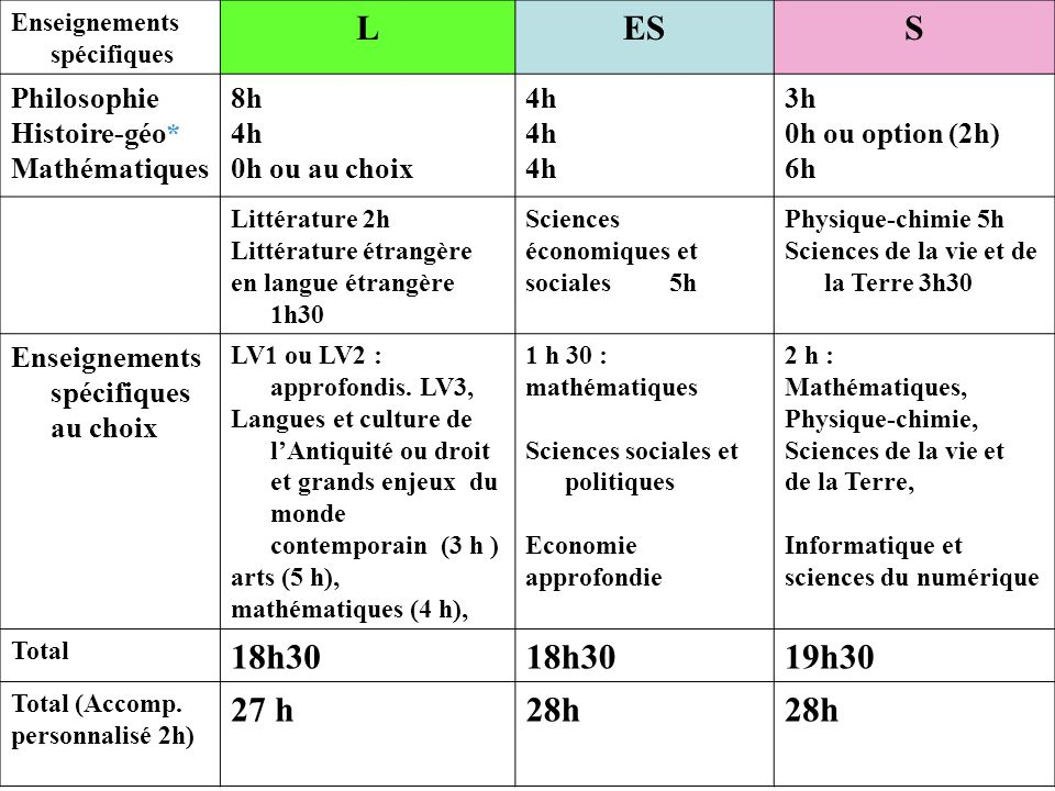 Enseignements spécifiques LESS Philosophie Histoire-géo* Mathématiques 8h 4h 0h ou au choix 4h 3h 0h ou option (2h) 6h Littérature 2h Littérature étra