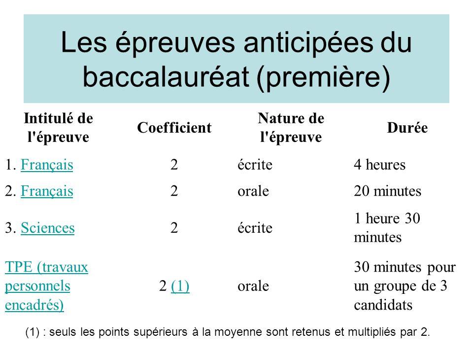 Les épreuves anticipées du baccalauréat (première) Intitulé de l'épreuve Coefficient Nature de l'épreuve Durée 1. FrançaisFrançais2écrite4 heures 2. F