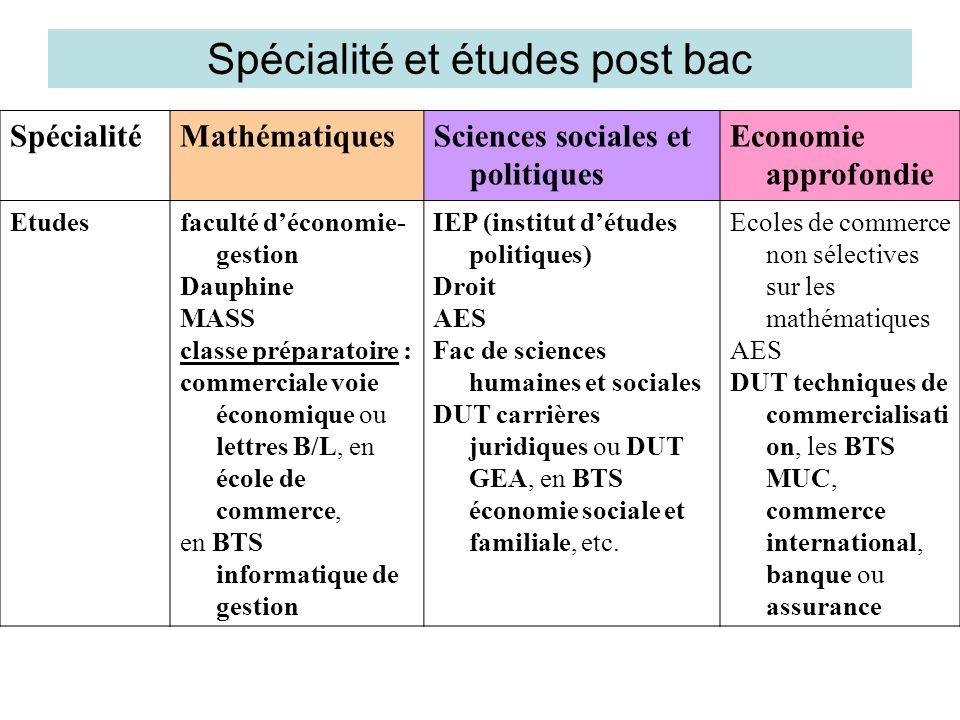 Spécialité et études post bac SpécialitéMathématiquesSciences sociales et politiques Economie approfondie Etudesfaculté déconomie- gestion Dauphine MA