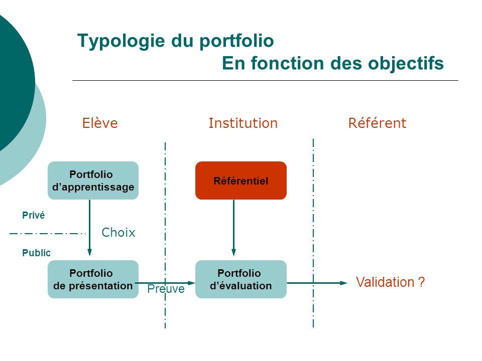 Typologie du portfolio En fonction des objectifs ElèveInstitution Référent Portfolio dapprentissage Portfolio de présentation Portfolio dévaluation Ré