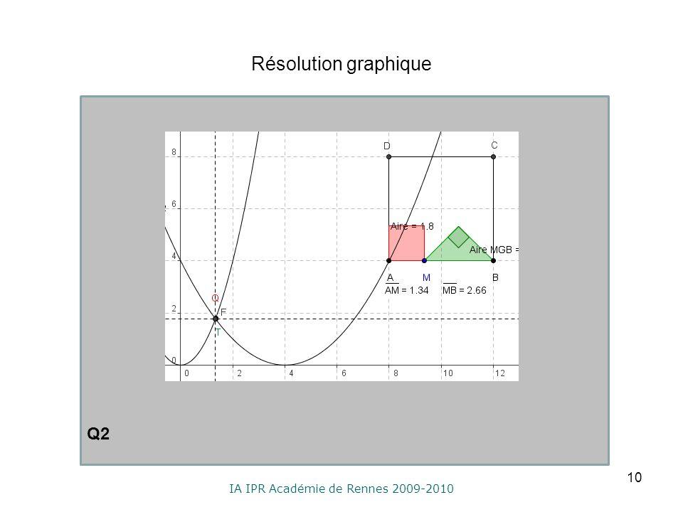 IA IPR Académie de Rennes 2009-2010 Résolution graphique 10 Q2