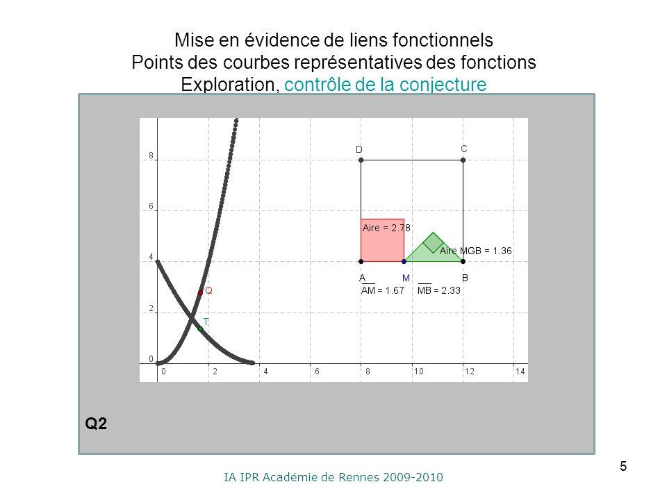 IA IPR Académie de Rennes 2009-2010 Mise en évidence de liens fonctionnels Points des courbes représentatives des fonctions Exploration, contrôle de l