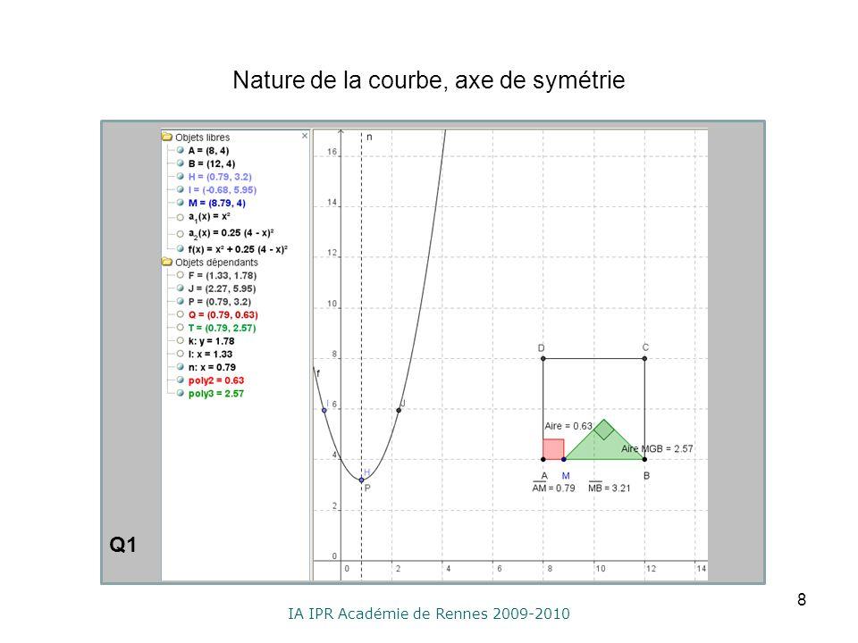 IA IPR Académie de Rennes 2009-2010 Nature de la courbe, axe de symétrie 8 Q1