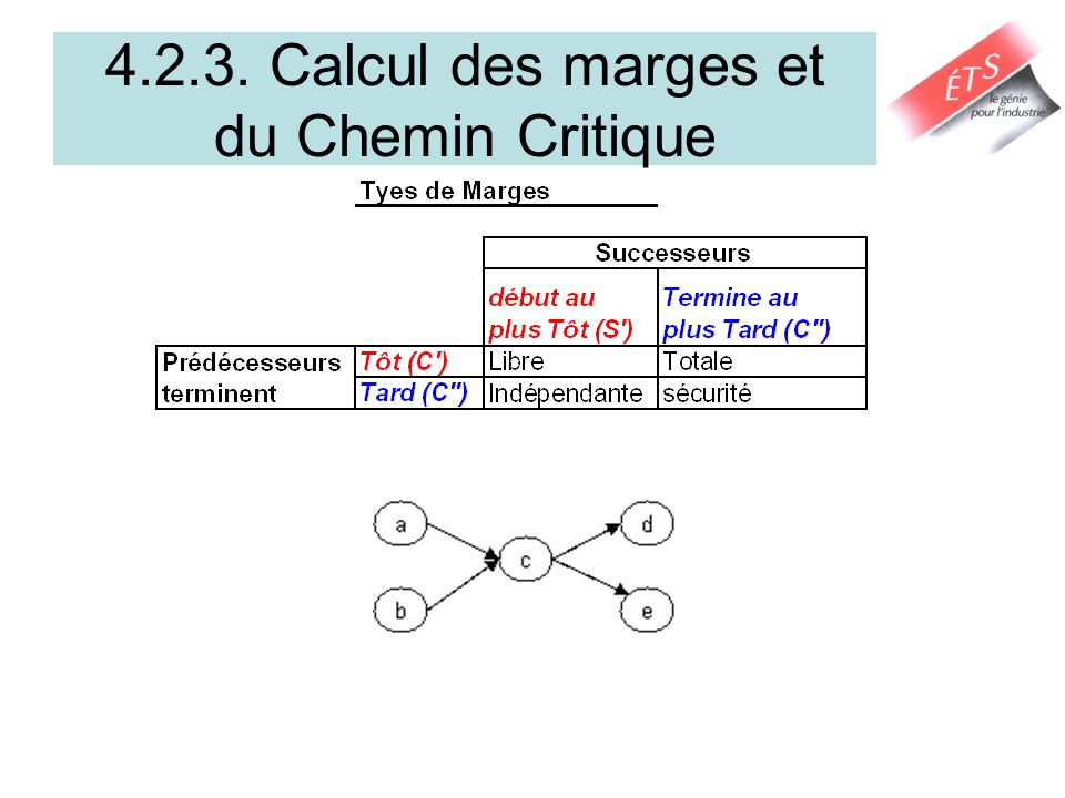 4.3.2.Types de marges 4 types de Marges (Slack ou Float) –Marge totale de lactivité (ou tâche) j: MT j = S j – S j = C j – C j Les activités critiques ont des marges de 0 et se trouvent sur un chemin critique.