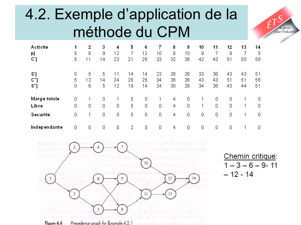4.2. Exemple dapplication de la méthode du CPM Chemin critique: 1 – 3 – 6 – 9- 11 – 12 - 14