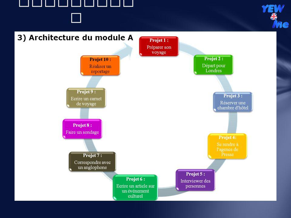 3) Architecture du module A II ) Volet didactiqu e