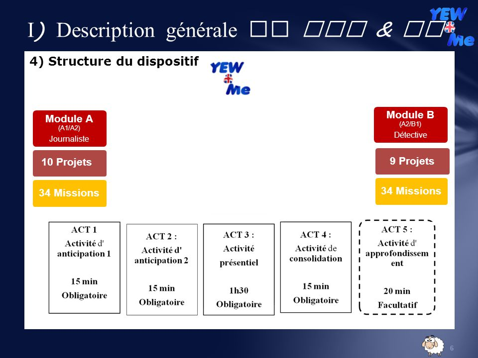 6 I ) Description générale de YEW & Me 4) Structure du dispositif Module A (A1/A2) Journaliste 10 Projets 34 Missions Module B (A2/B1) Détective 9 Projets 34 Missions