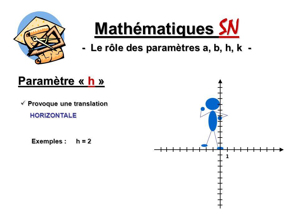 Paramètre « h » Mathématiques SN - Le rôle des paramètres a, b, h, k - Provoque une translation Provoque une translation HORIZONTALE HORIZONTALE Exemp