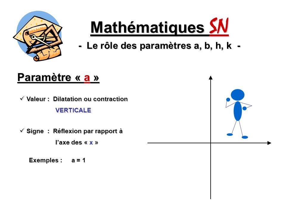 Paramètre « a » Mathématiques SN - Le rôle des paramètres a, b, h, k - Valeur : Dilatation ou contraction Valeur : Dilatation ou contraction VERTICALE VERTICALE Signe : Réflexion par rapport à Signe : Réflexion par rapport à laxe des « x » laxe des « x » Exemples : a = 1 a = ¼